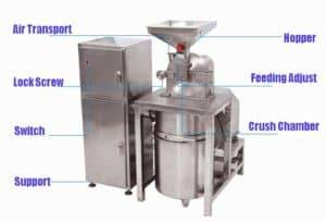 Stainless Steel Garlic Powder Grinder with Dust Collector