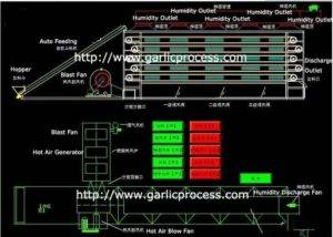 Full-Automatic-Garlic-Slice-Multi-Layer-Dryer-Oven-Structure-Drawing